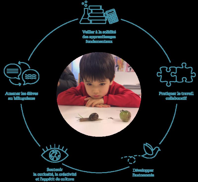 Les 5 piliers du projet pédagogique de l'École Jeannine Manuel
